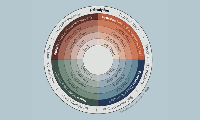 Systemic Design Wheel